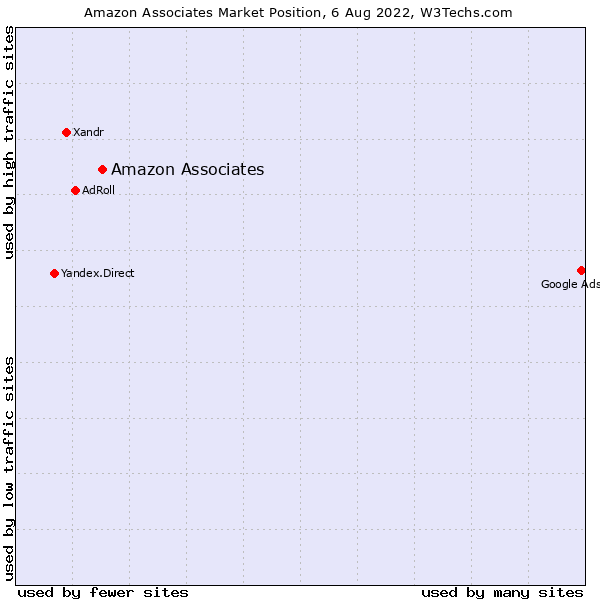 Market position of Amazon Associates