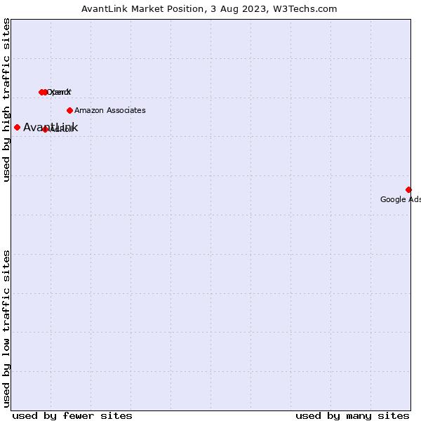 Market position of AvantLink