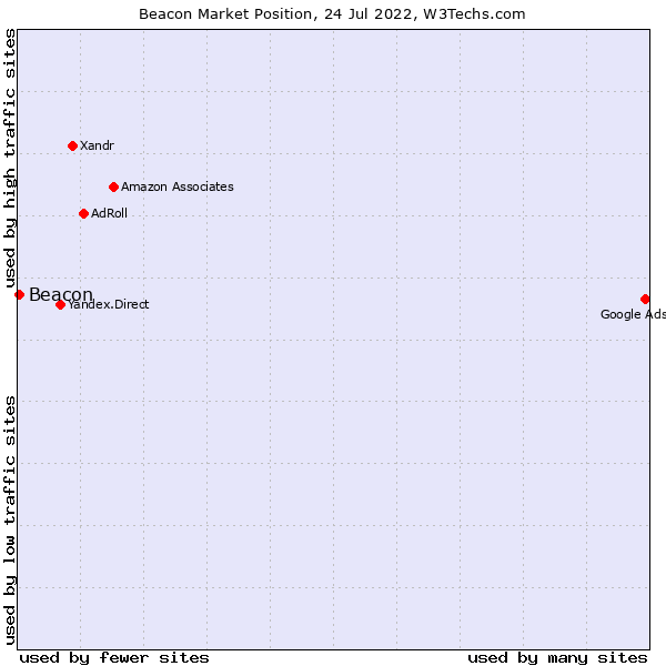 Market position of Beacon