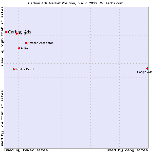 Market position of Carbon Ads