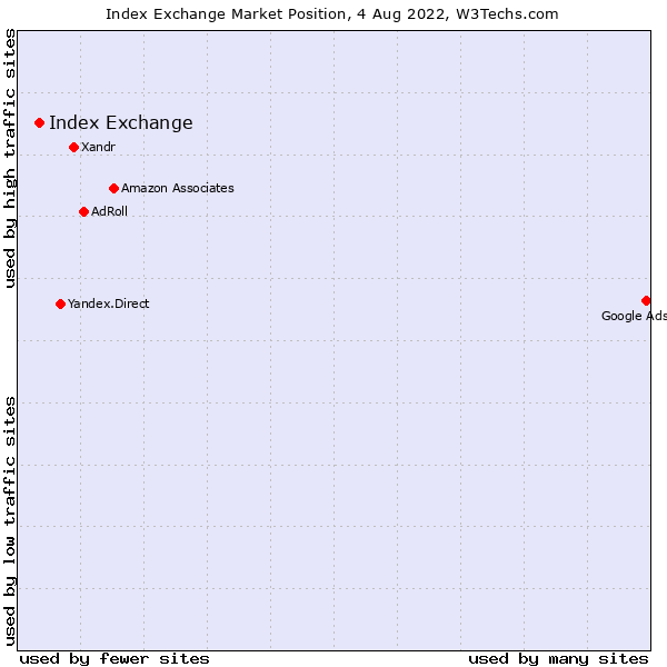 Market position of Casale Media
