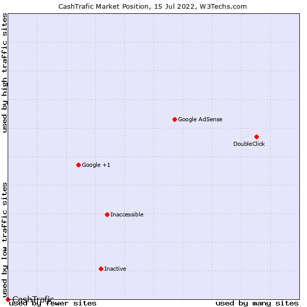Market position of CashTrafic