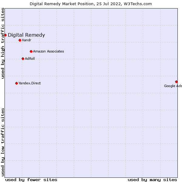 Market position of CPX Interactive