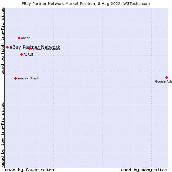 Market position of eBay Partner Network