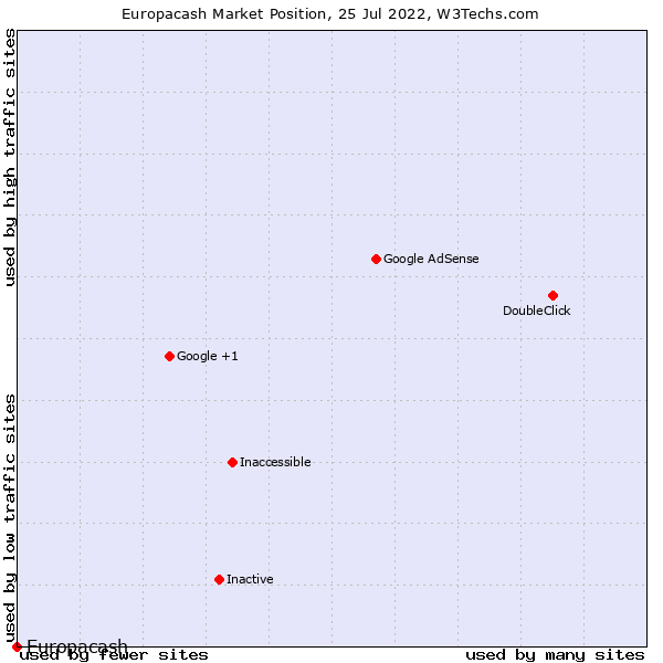Market position of Europacash