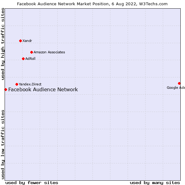 Market position of Facebook Audience Network