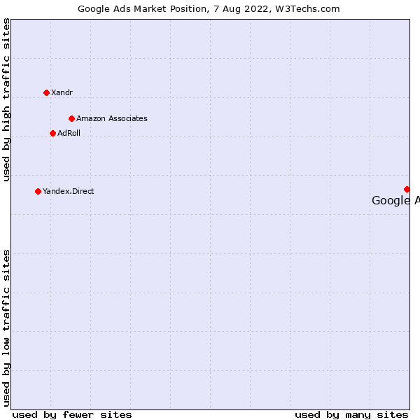 Market position of Google Ads
