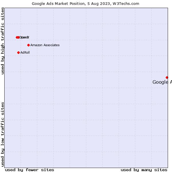 Market position of Google Ads