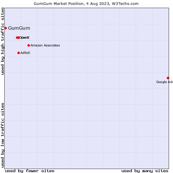Market position of GumGum