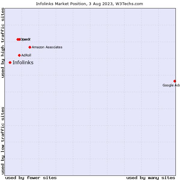 Market position of Infolinks