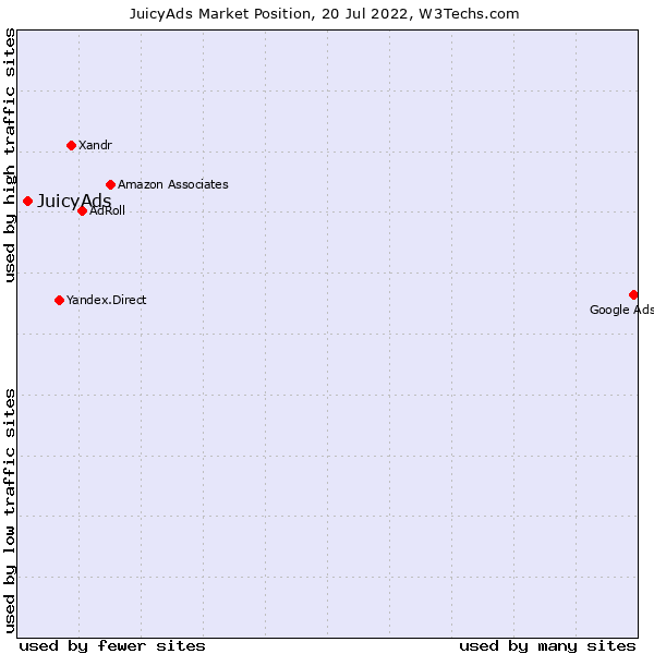 Market position of JuicyAds