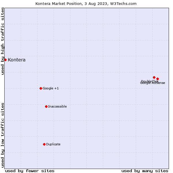 Market position of Kontera