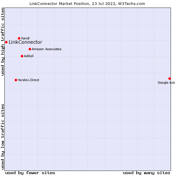 Market position of LinkConnector