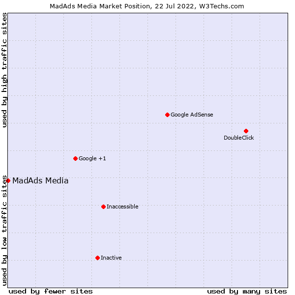 Market position of MadAds Media