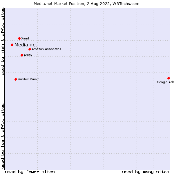 Market position of Media.net