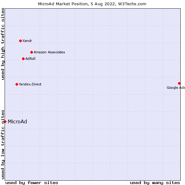 Market position of MicroAd