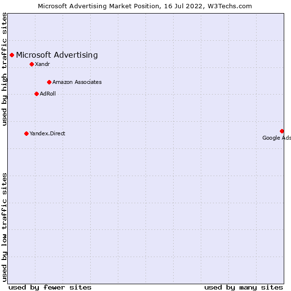 Market position of Microsoft Advertising