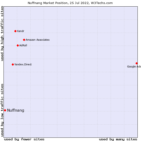 Market position of Nuffnang