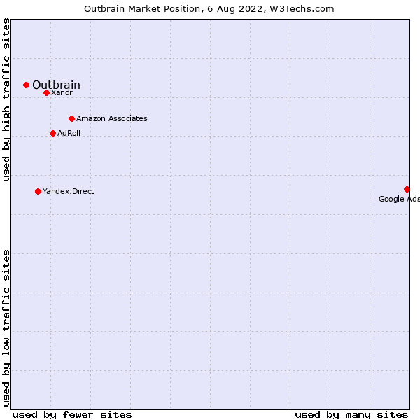 Market position of Outbrain