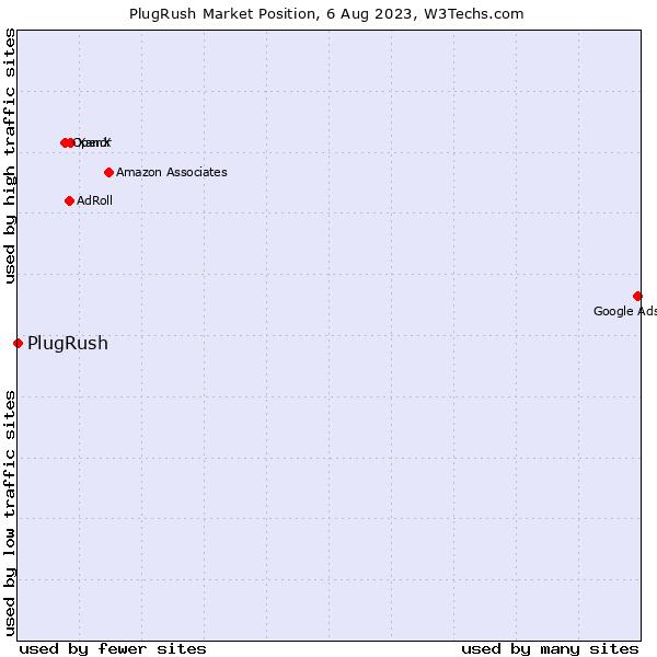Market position of PlugRush