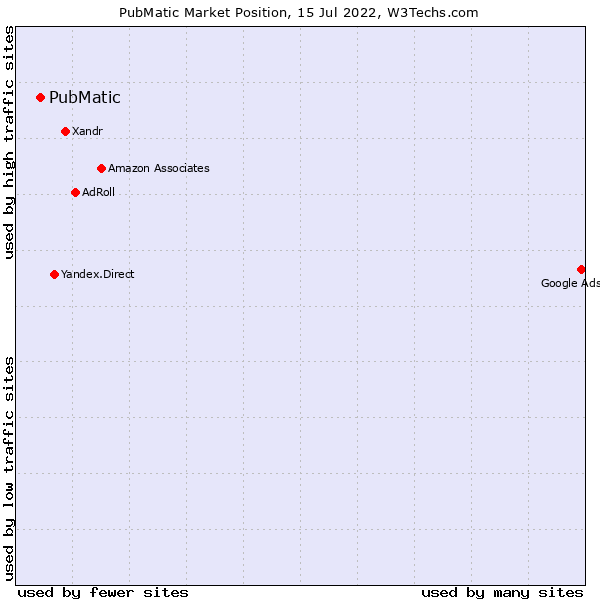 Market position of PubMatic