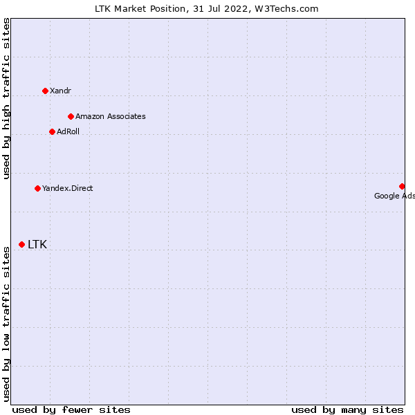 Market position of rewardStyle