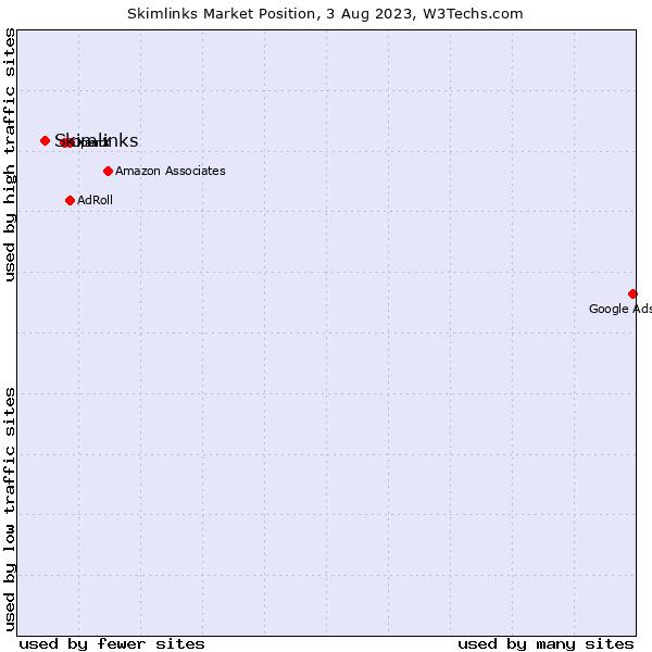 Market position of Skimlinks