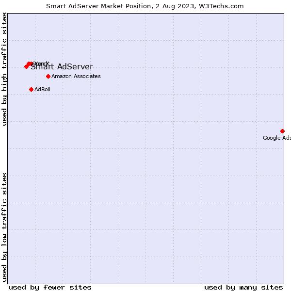 Market position of Smart AdServer
