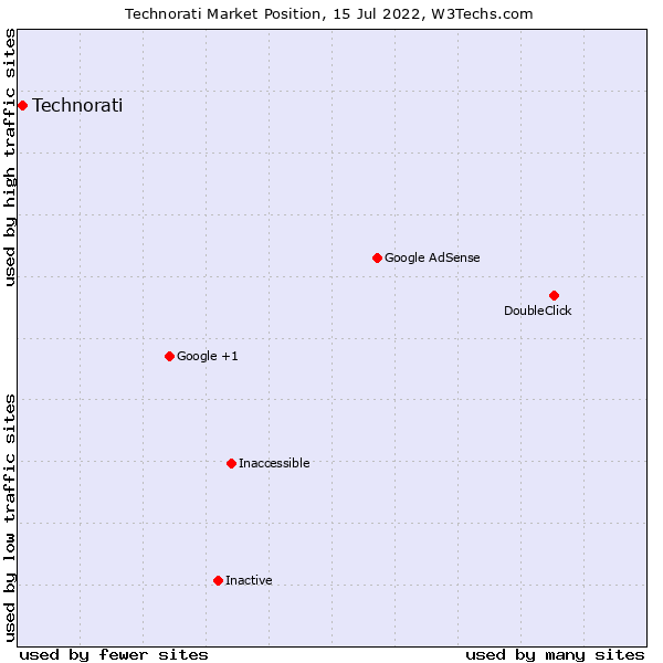 Market position of Technorati Media