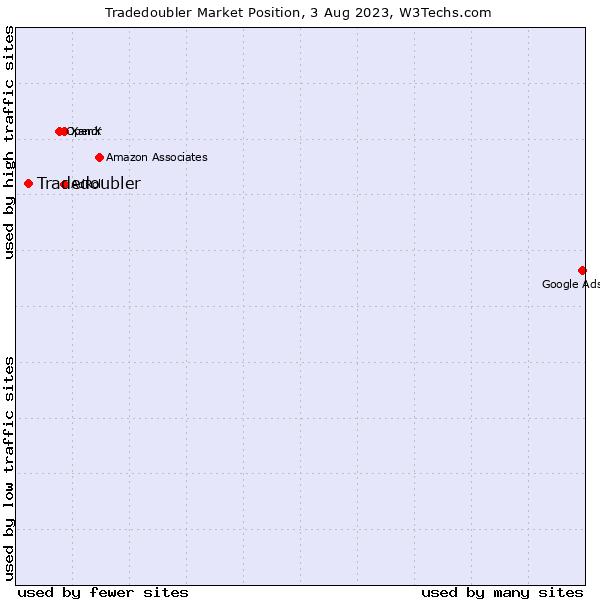 Market position of Tradedoubler