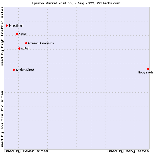 Market position of ValueClick