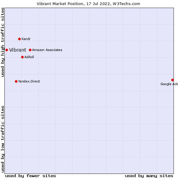 Market position of Vibrant