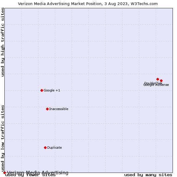 Market position of Yahoo Advertising