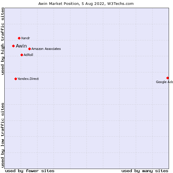 Market position of Awin