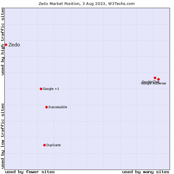 Market position of Zedo