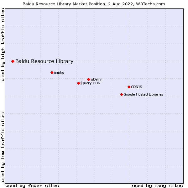 Market position of Baidu Resource Library
