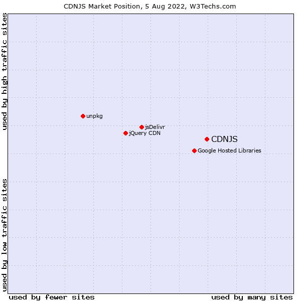 Market position of CDNJS