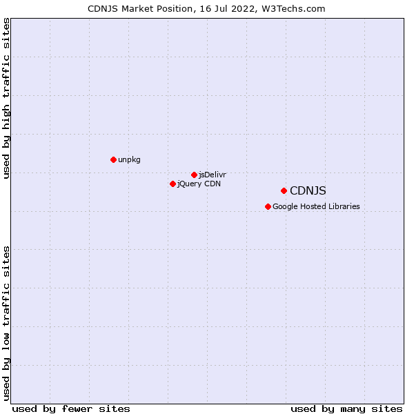 Market position of CDNJS