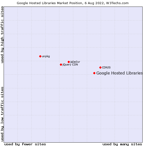 Market position of Google Hosted Libraries