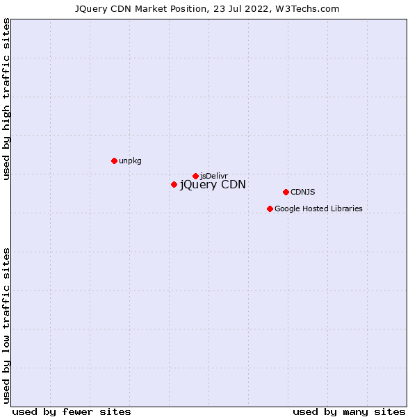 Market position of jQuery CDN