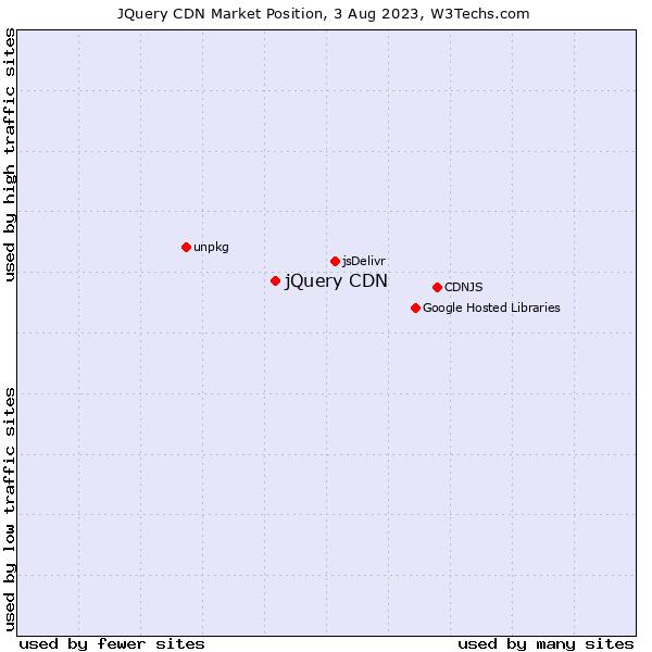 Market position of jQuery CDN