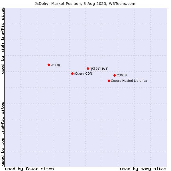 Market position of jsDelivr
