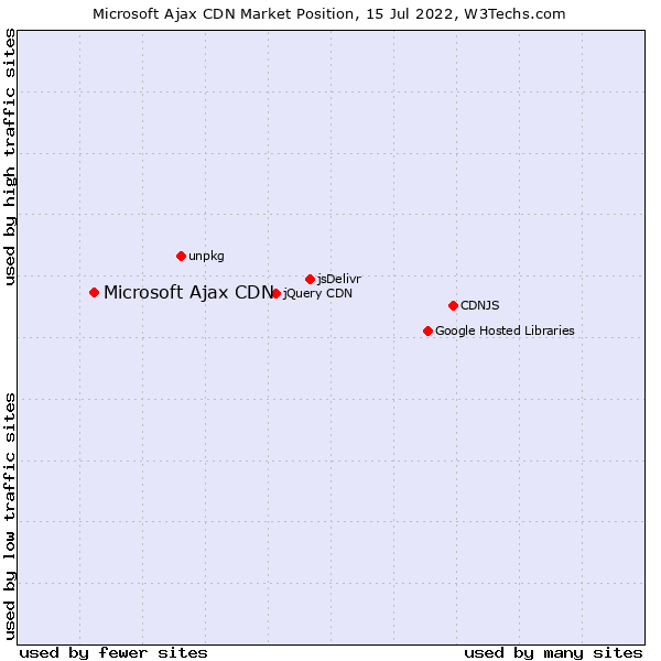 Market position of Microsoft Ajax CDN