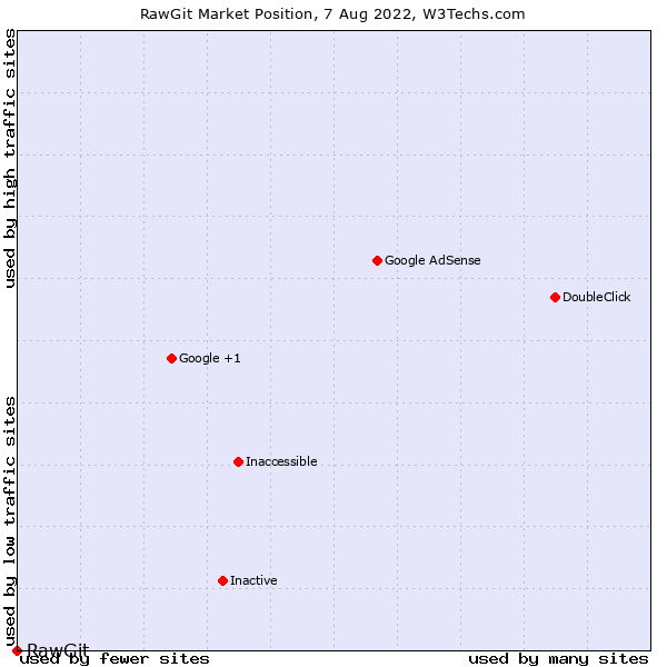 Market position of RawGit