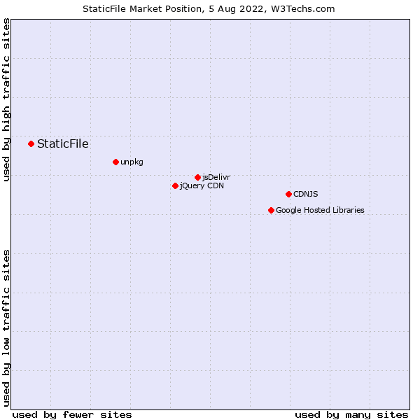 Market position of StaticFile