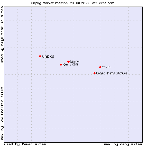 Market position of unpkg