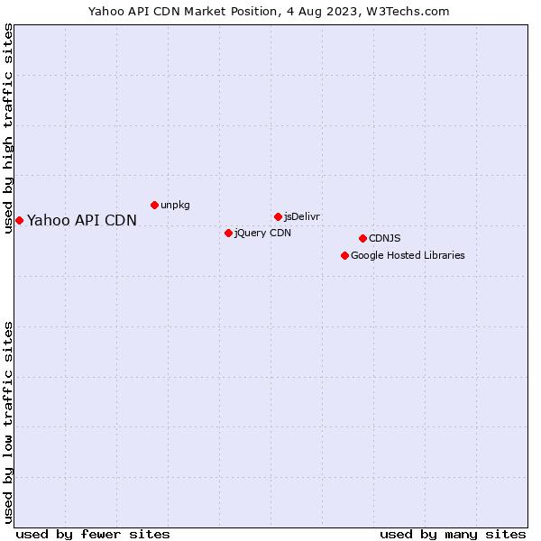 Market position of Yahoo API CDN