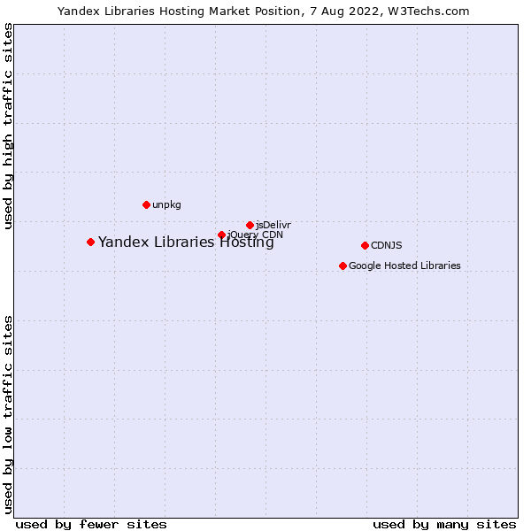 Market position of Yandex Libraries Hosting