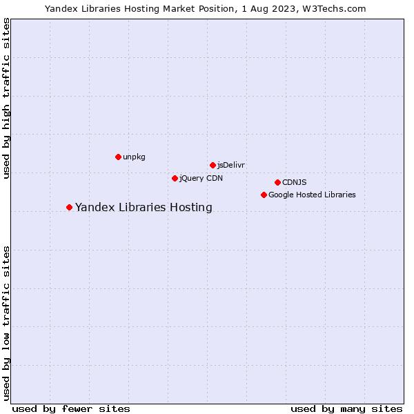 Market position of Yandex Libraries Hosting