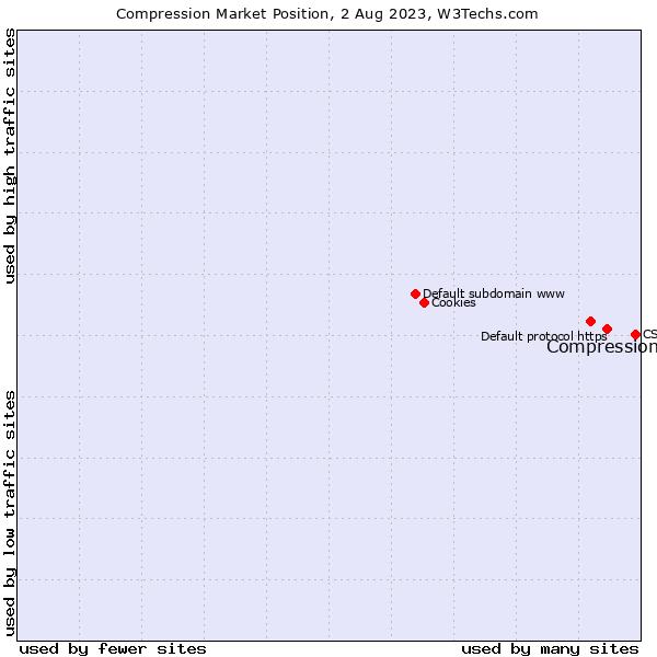 Market position of Compression
